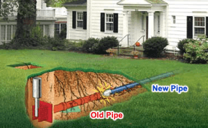 Pipe Bursting Trenchless Technology